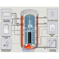 Теплоаккумулятор – способ сэкономить ваши деньги