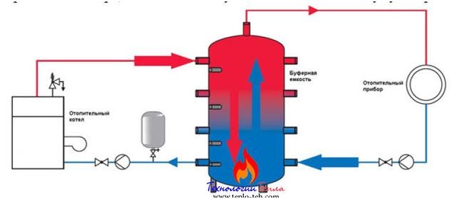 Теплоаккумулятор - схема подключения