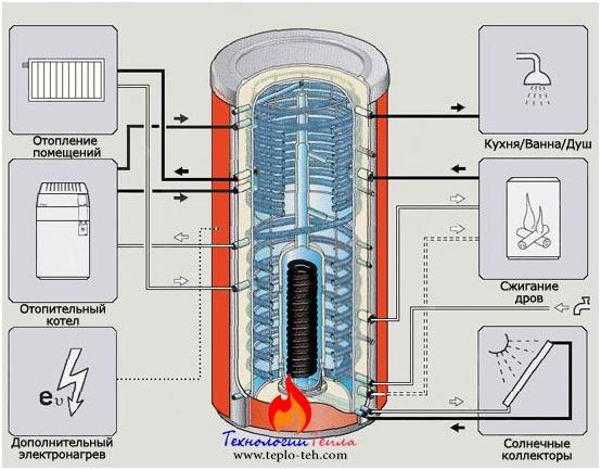 Теплоаккумулятор: возможные подключения