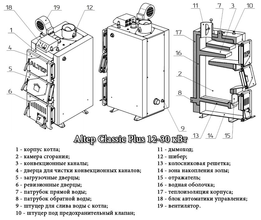 Схема твердотопливного котла Альтеп Классик Плюс