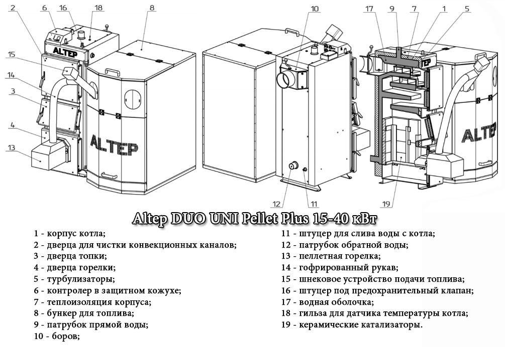 Схема котла Альтеп DUO UNI Pellet Plus
